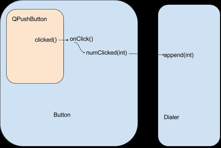 Qt信號槽與值關聯的四種方法- IT閱讀