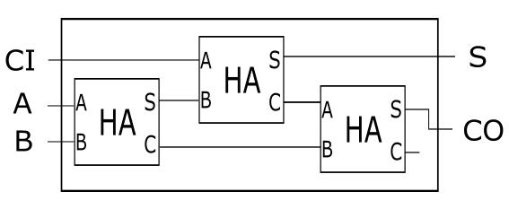 (2)——构建一位加法器