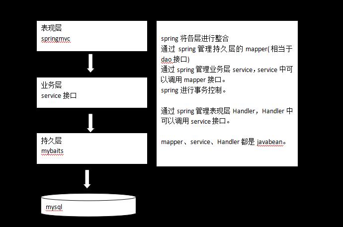 SpringMVC學習--springmvc和mybatis整合- IT閱讀