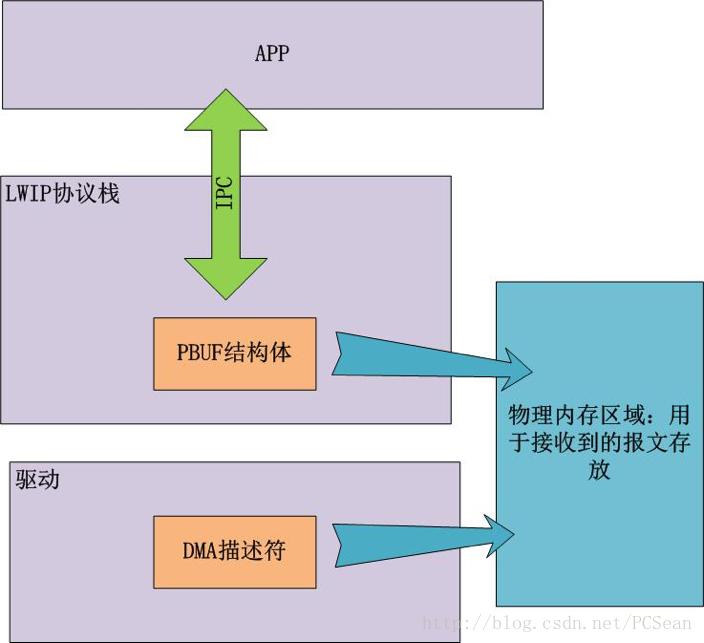 SylixOS 網絡零拷貝技術- IT閱讀