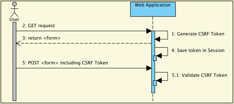 詳解spring security安全防護- IT閱讀