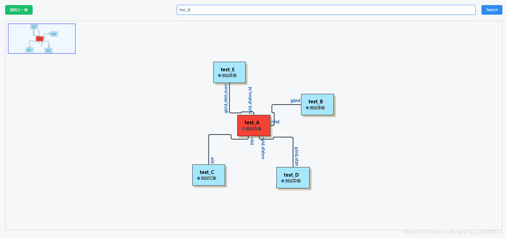 vue 中引用gojs繪製E-R圖的方法示例- IT閱讀
